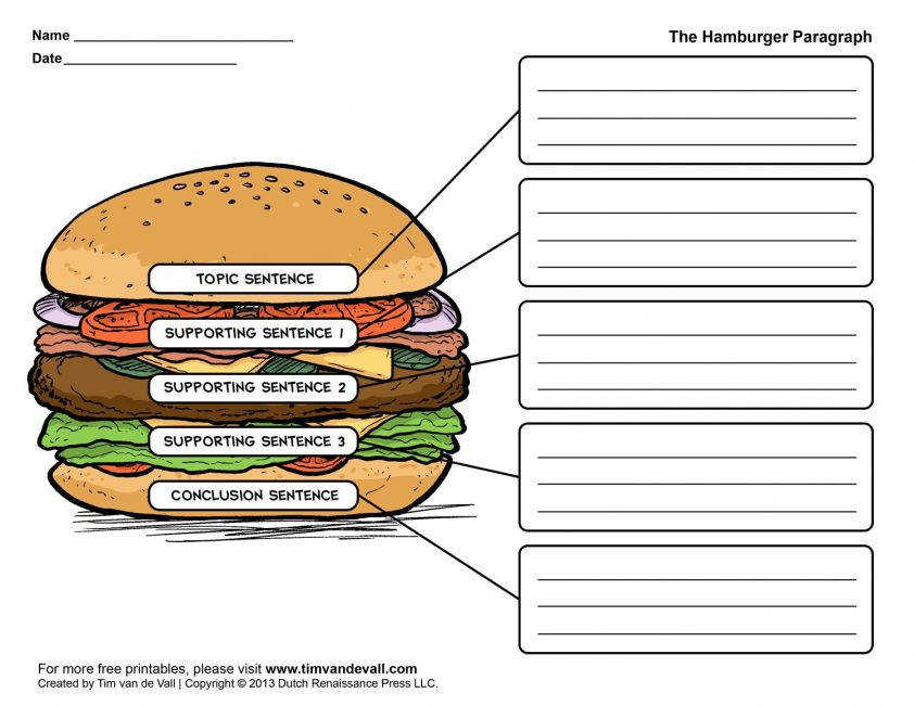 Fine Hamburger Writing Poster And Creative Ideas Paragraph Worksheet Posters 1