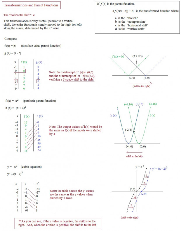Transformations Functions Worksheet 3 Parent Horizontal Shift shot Endearing Function Worksheets For School Pigmu
