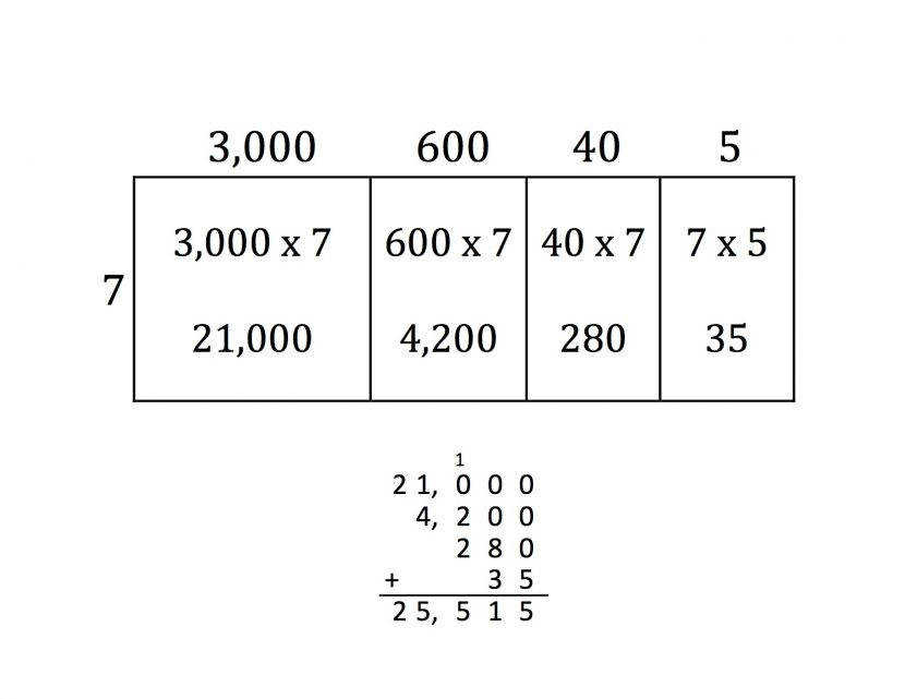 Partial Products Students Are Asked To Solve Two Multiplication Break Apart Method Worksheets Mfas Partialproducts Instructionalimplications I