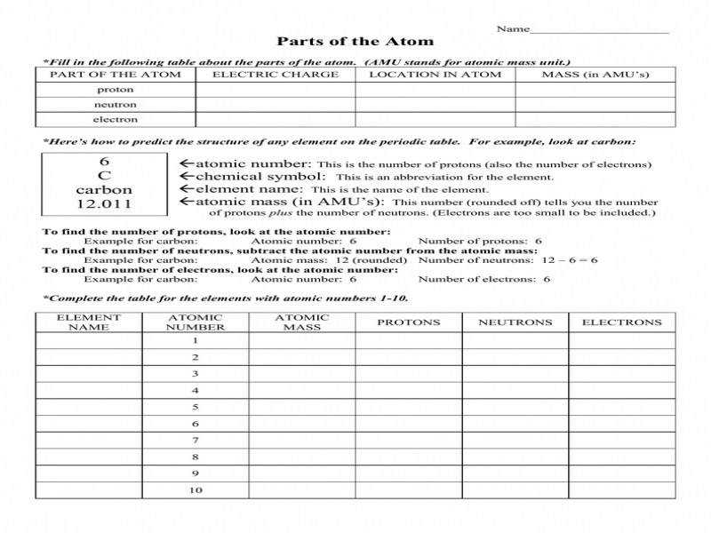 Parts The Atom Worksheet