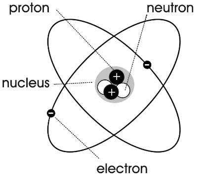 electrical charge while neutrons have no electrical charge they are neutral The protons and neutrons make up the nucleus the core of the atom
