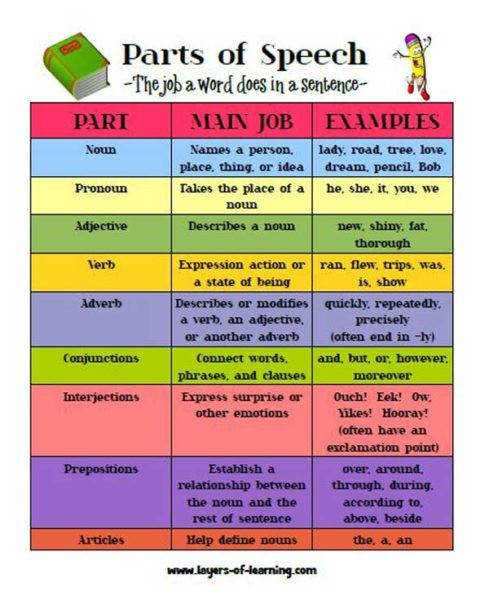 on the picture to the printable Parts of Speech worksheet