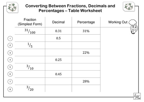 Ideas of Fractions Decimals And Percents Worksheets About Download Proposal