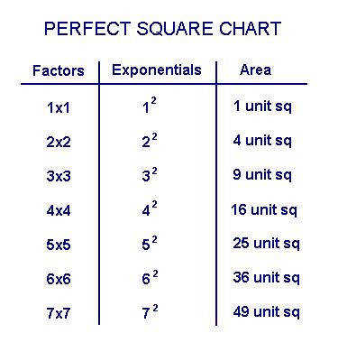 perfect squares and cubes