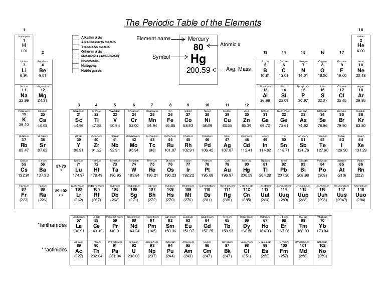 17 Best images about Atoms and Periodic Table on Pinterest