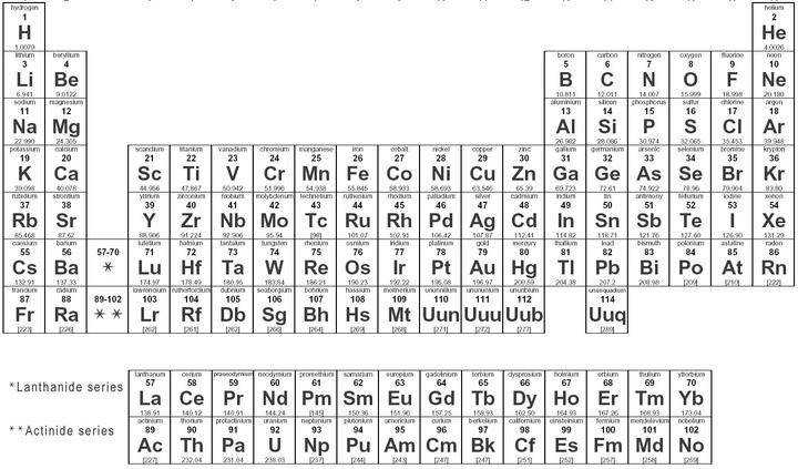 Periodic Table Elements Worksheet pigmu