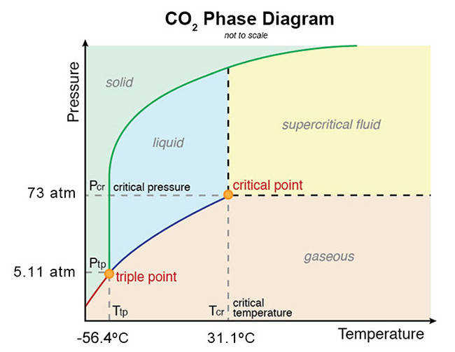 Phase Diagram for Carbon Dioxide CO2