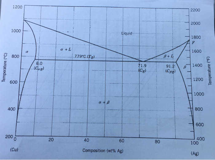 Show transcribed image text Phase Diagram Worksheet You are heating cooling an alloy that is 70 Cu 30 Ag from oC Answer the following questions