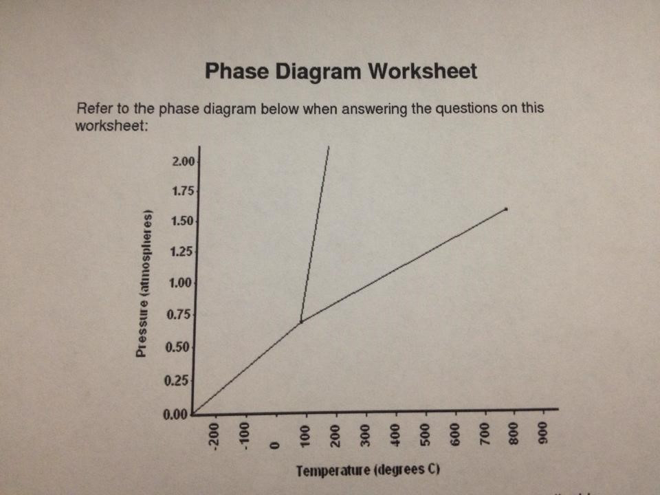 Phase Diagram Worksheet 1 Label the following on