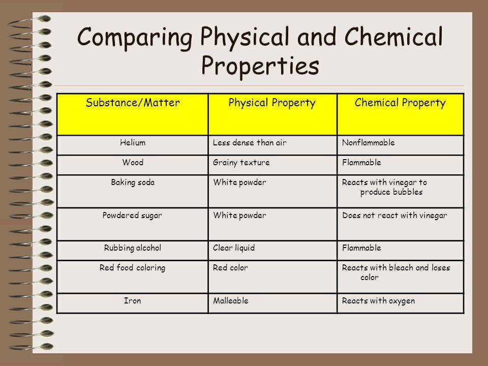 paring Physical and Chemical Properties
