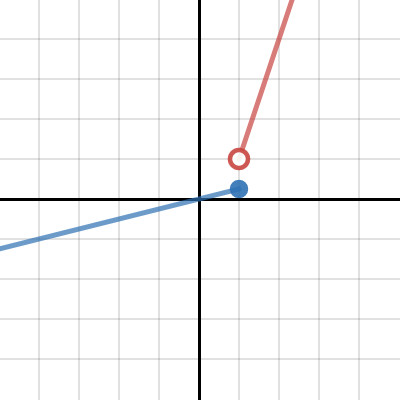 What would the domain be for the BLUE graph This is the same graph from the first slide HINT to a greater than or equal to or less than or equal
