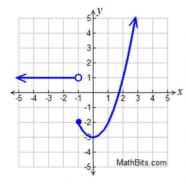 Graphing piecewise function vision Graphing Piecewise Function Pwprac2 Snapshot Ravishing