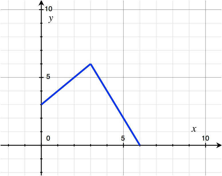 graphing piecewise function examples