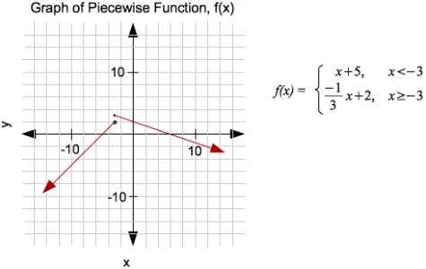 Graphing Piecewise Function 2piecewise Snapshot Cute Graph The Answer Graphing Piecewise Function Vision