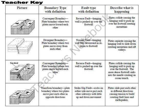 plate boundaries worksheet. Black Bedroom Furniture Sets. Home Design Ideas