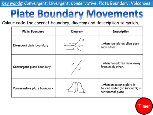 Lesson 3 Plate Boundaries Literacy Task by Emsie125 Teaching Resources Tes