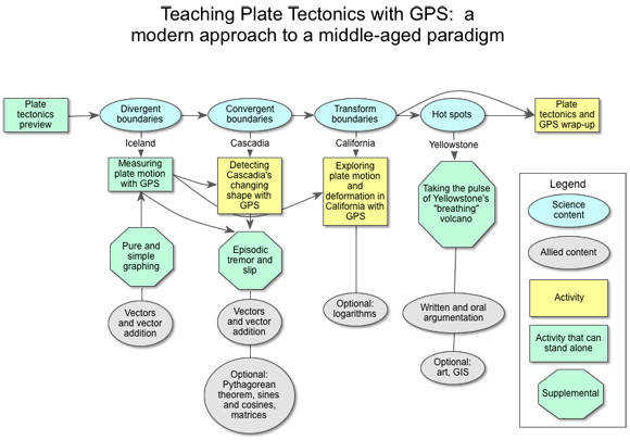 This concept map shows the sequence of UNAVCO lessons that use GPS data to teach plate
