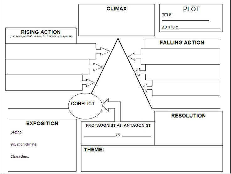 Plot chart Can really help authors plan out there story