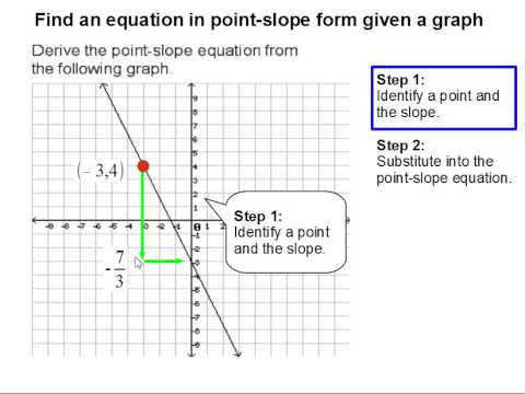 How to Find an equation in point slope form given a graph