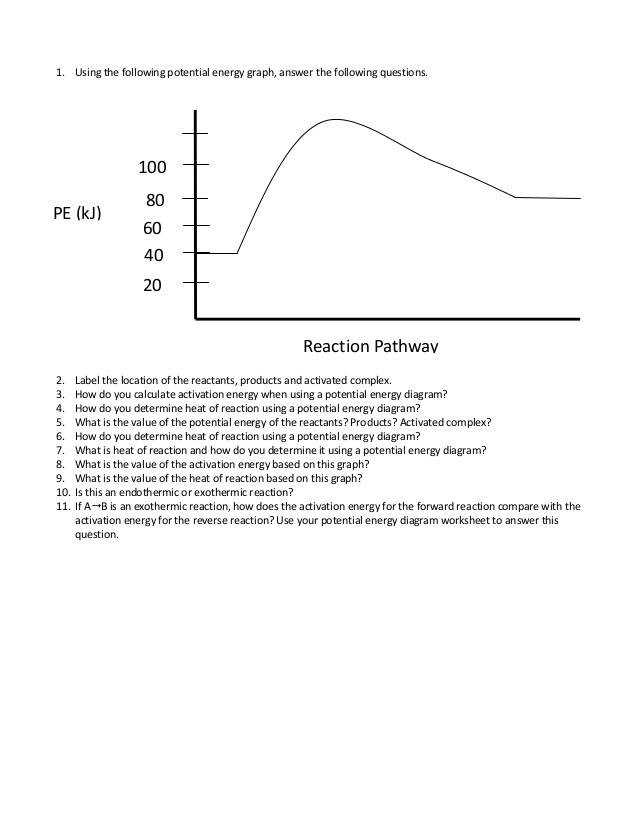 Using the following potential energy graph answer the following questions 2