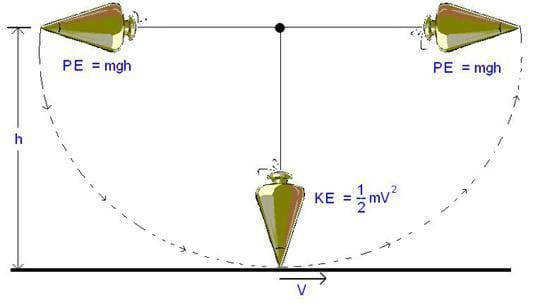A diagram of a swinging pendulum illustrates that the pendulum s potential energy when at its