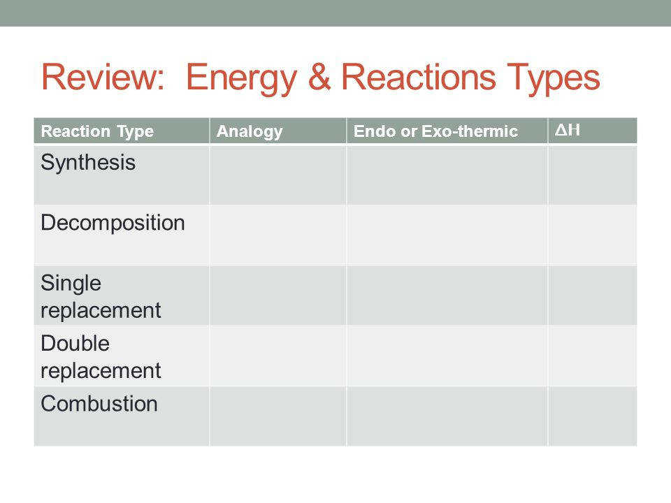 2 Review Energy & Reactions Types Reaction TypeAnalogyEndo or Exo thermic ΔH Synthesis De position Single replacement Double replacement bustion