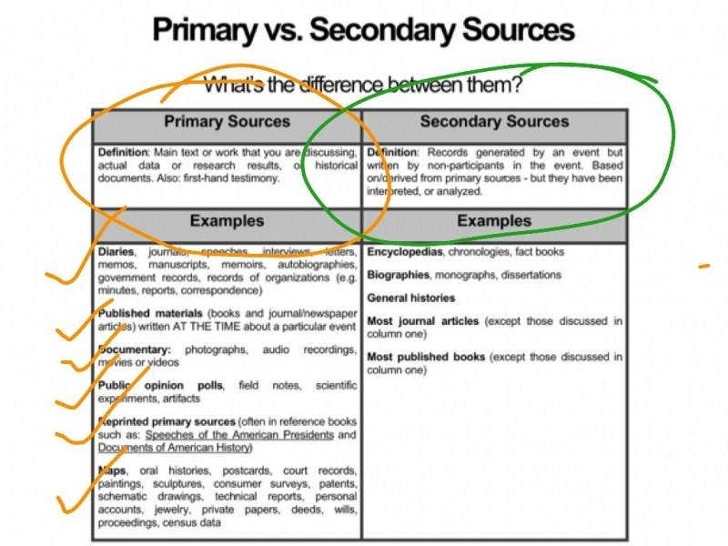 Primary Vs Secondary Sources Worksheet Worksheets Guillermotull