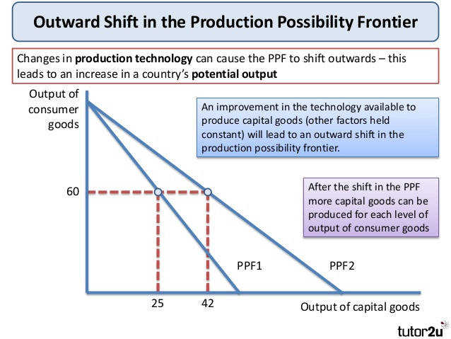 Production Possibilities Curve Worksheet