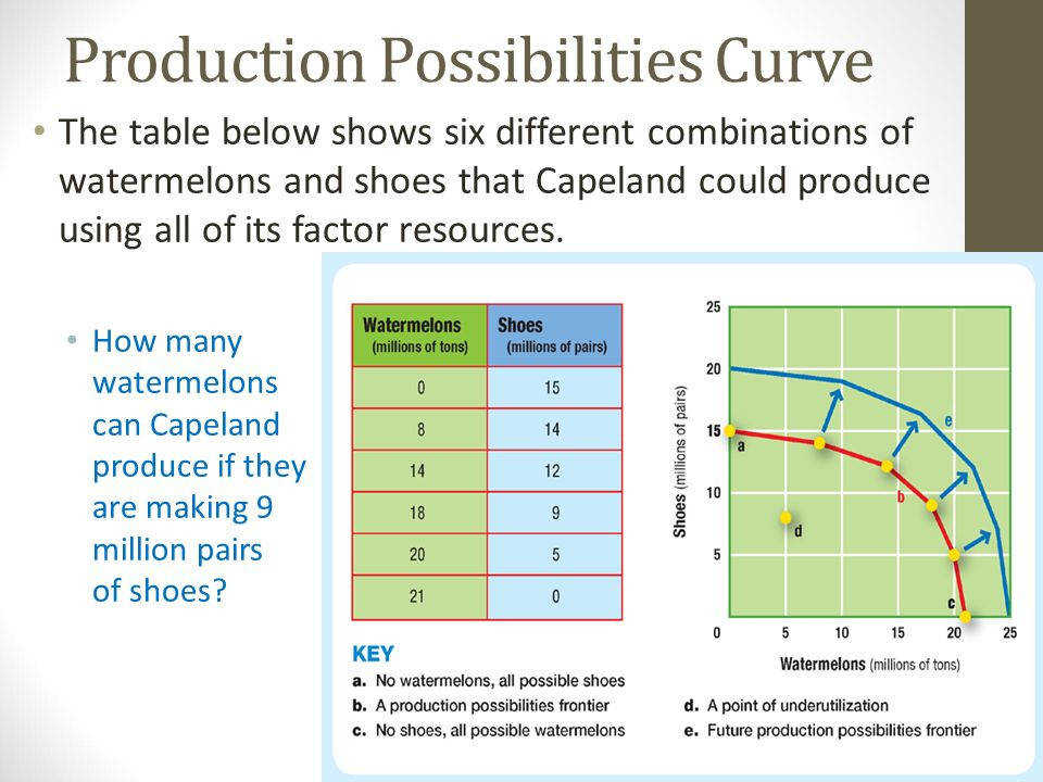 Production Possibilities Frontier Worksheet Image collections