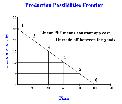 into its graphical representation of a PPF Remember the PPF shows the frontier of what is capable for production
