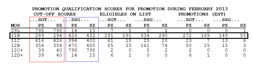 finding your cutoff score is to locate your MOS in the first column I am using 11B in this example All information about the 11B promotion points is