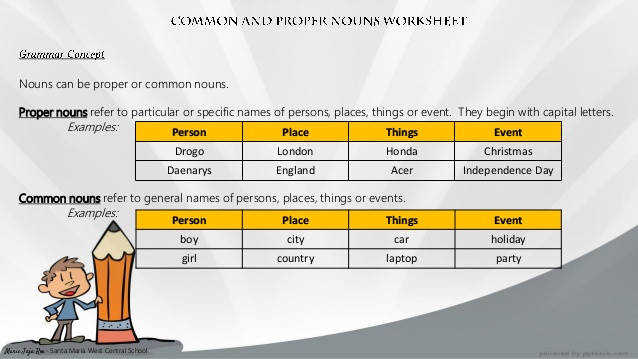 Nouns can be proper or mon nouns Proper nouns refer to particular or specific names