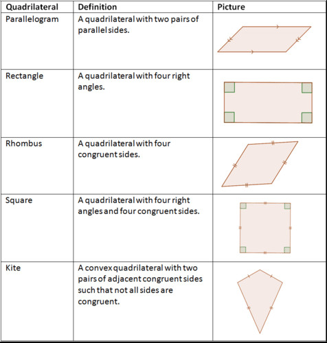 The formal definitions of these quadrilaterals only give some information about them Each quadrilateral has other properties that can be proved
