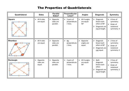 Quadrilaterals Investigation and Matching Game by Stuckling Teaching Resources Tes