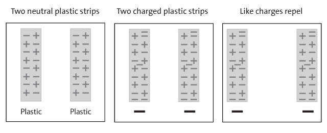 A series of diagrams showing how the movement of electrons between two plastic pieces causes them