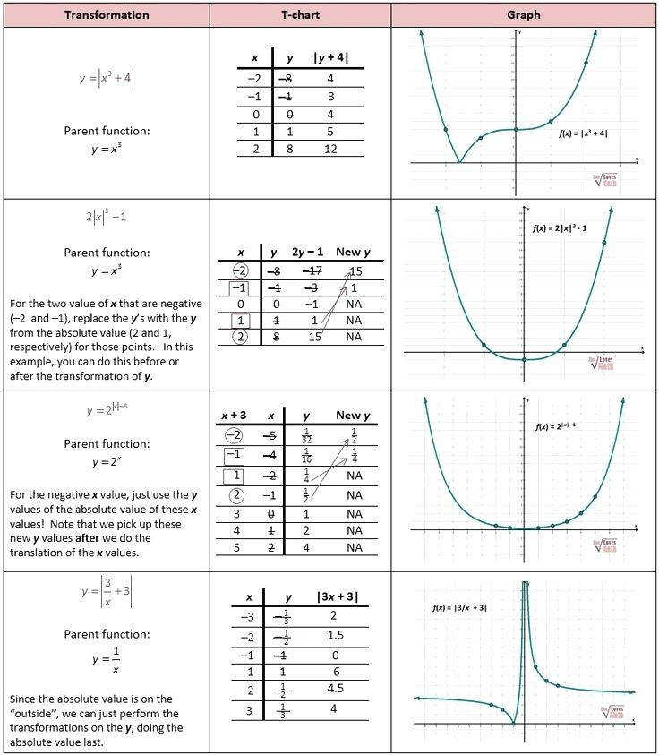 function transformations worksheet function transformations worksheet free printable worksheets