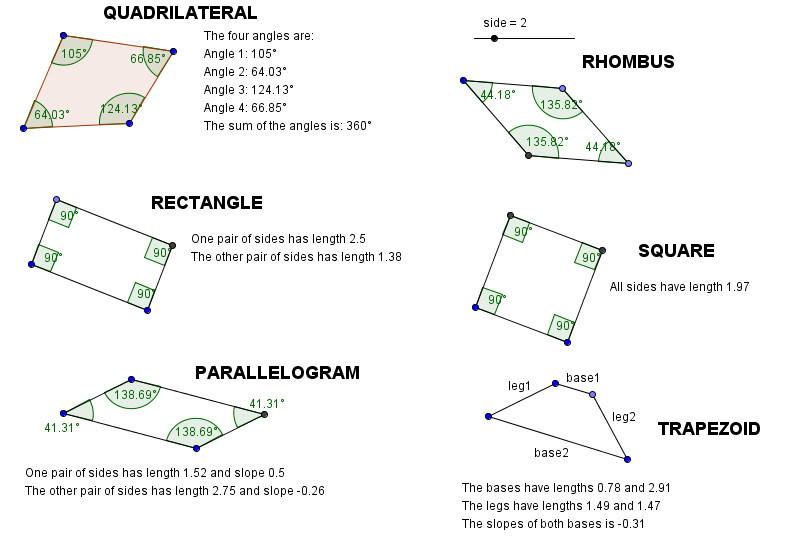 GeoGebra Worksheet QUADRILATERALS
