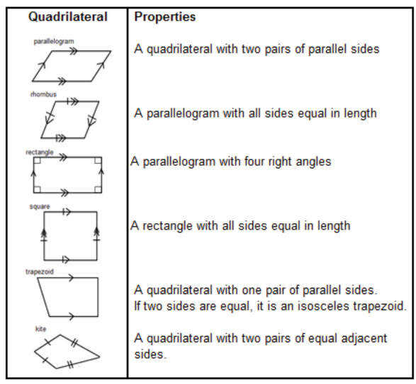 Quadrilaterals solutions examples worksheets games songs activities videos