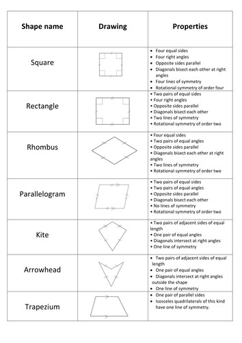 Properties of Quadrilaterals matching card activit by mh591 Teaching Resources Tes