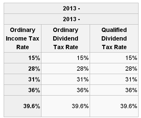 The Go Curry Cracker 2014 Taxes Go Curry Cracker 2013 Qualified Dividends Worksheet