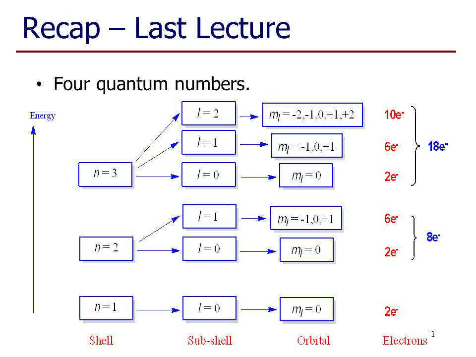 Chem 1001 Lecture 11 Four quantum numbers