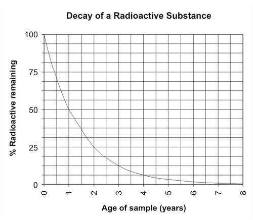 Graph of the decay of an imaginary radioactive substance with a half life of one