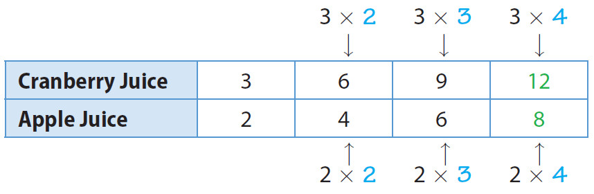 In the above table both terms of the original ratio are multiplied by the same number to find an equivalent ratio