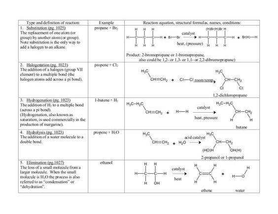 8A B Six Types of Chemical Reaction Worksheet Google Docs