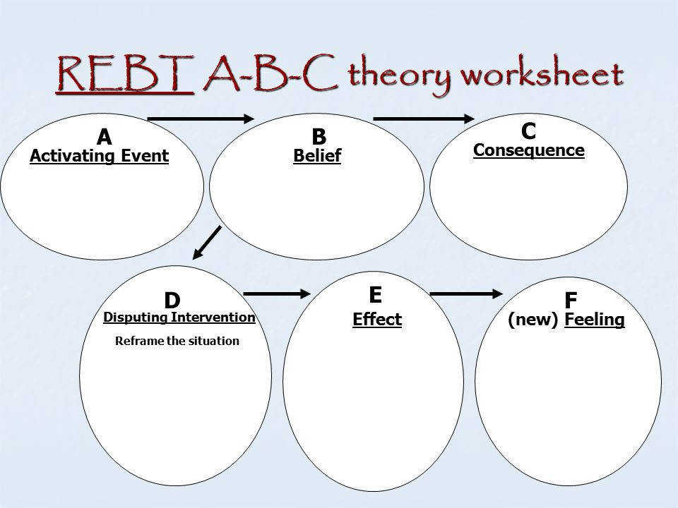 4 REBT A B C theory worksheet 1 Activating Event Belief Consequence Disputing Intervention Reframe the situation Effect new Feeling AB C D E F