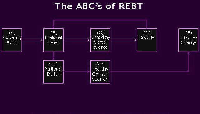 ABC REBT Disputing Chart and Free Worksheet how to dispute Irrational Beliefs and replace them with Rational Beliefs We have a very unique way of