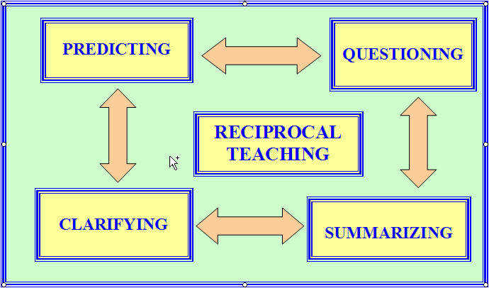This image shows the rotation within a group for the reciprocal teaching strategy