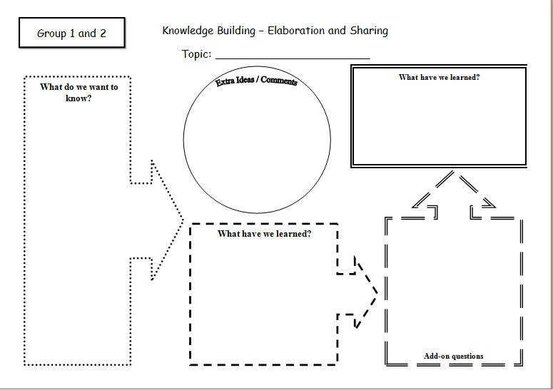 Learning Reciprocal Teaching Literature Circle Worksheet Worksheet Free Archive Teaching Strategies For Phase 1 Knowledge Building Hku