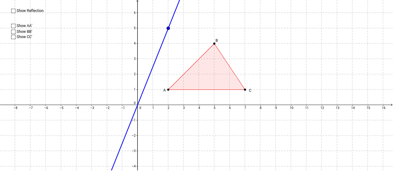 1 Move the blue point so the line is x=0 y axis 2 Make a conjecture about what you think the coordinates of the vertices of the image will be after you