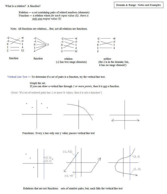 Printable Worksheets vertical line test worksheets : Relations and Functions Worksheet | Homeschooldressage.com